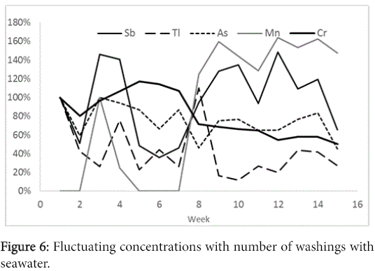 international-journal-waste-resources-Fluctuating-concentrations