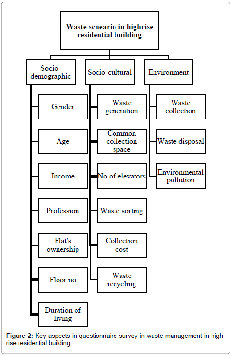 international-journal-waste-resources-Key-aspects