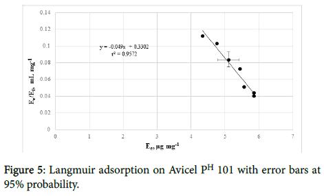 international-journal-waste-resources-Langmuir-adsorption