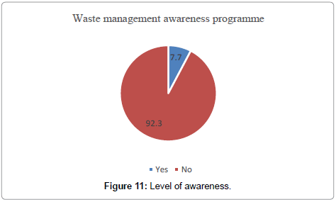 international-journal-waste-resources-Level-awareness