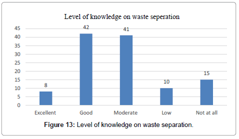 international-journal-waste-resources-Level-knowledge