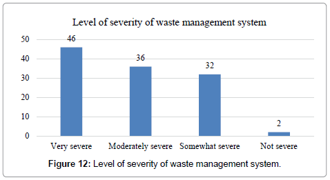 international-journal-waste-resources-Level-severity