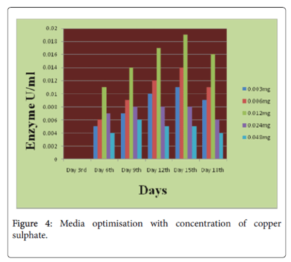 international-journal-waste-resources-Media-optimisation