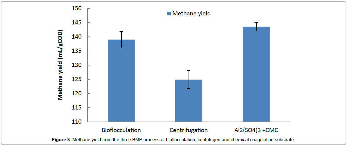 international-journal-waste-resources-Methane-yield-BMP-process