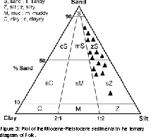 international-journal-waste-resources-Miocene-Pleistocene