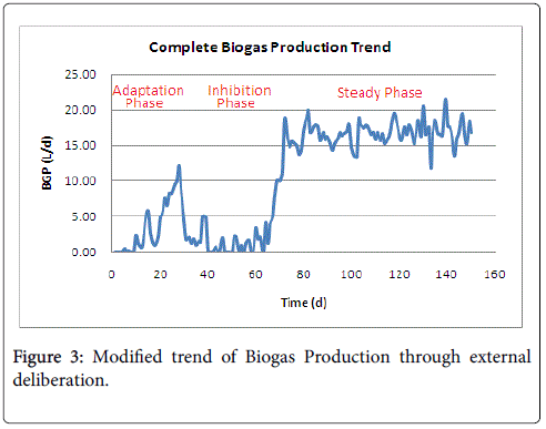 international-journal-waste-resources-Modified-trend-biogas-production