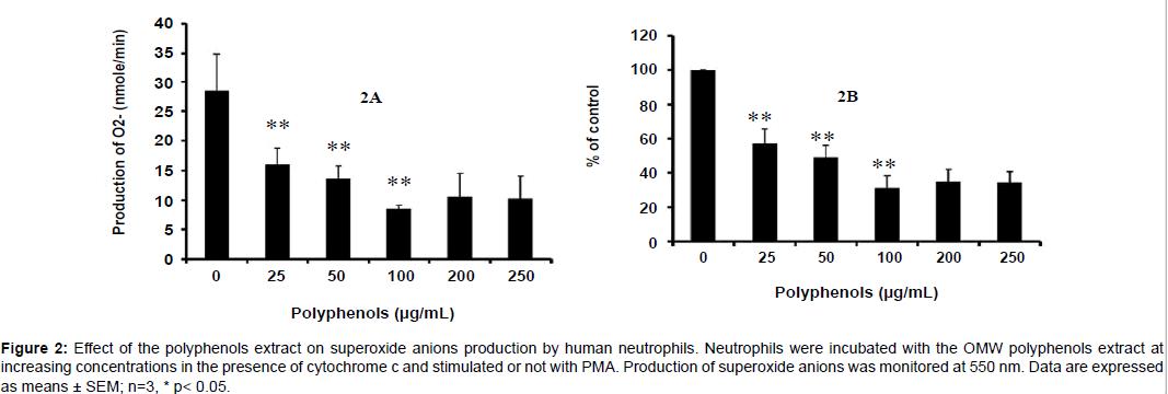 international-journal-waste-resources-Neutrophils-were-incubated