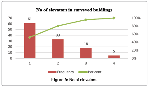 international-journal-waste-resources-No-of-elevators