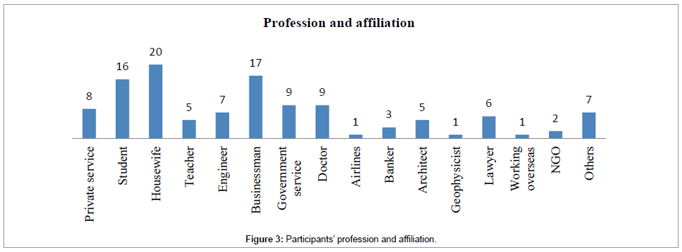 international-journal-waste-resources-Participants-profession