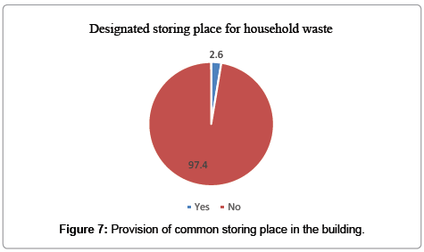 international-journal-waste-resources-Provision-common