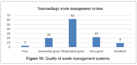 international-journal-waste-resources-Quality-waste