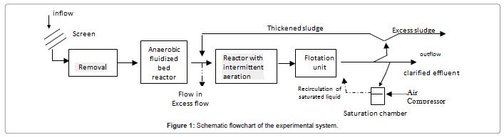 international-journal-waste-resources-Schematic-flowchart