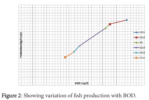 international-journal-waste-resources-Showing-variation-fish-production