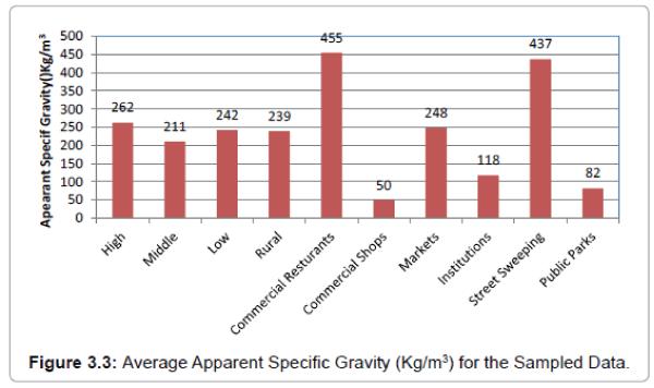 international-journal-waste-resources-Specific-Gravity