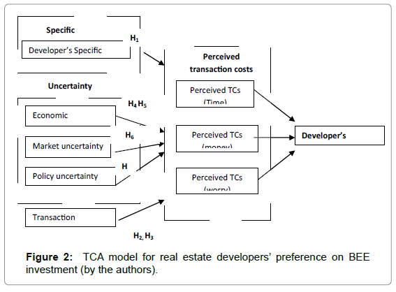international-journal-waste-resources-TCA-model