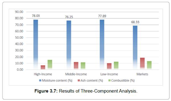 international-journal-waste-resources-Three-Component