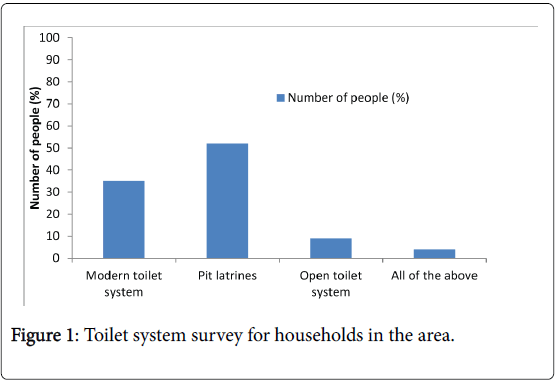 international-journal-waste-resources-Toilet-system-survey-households