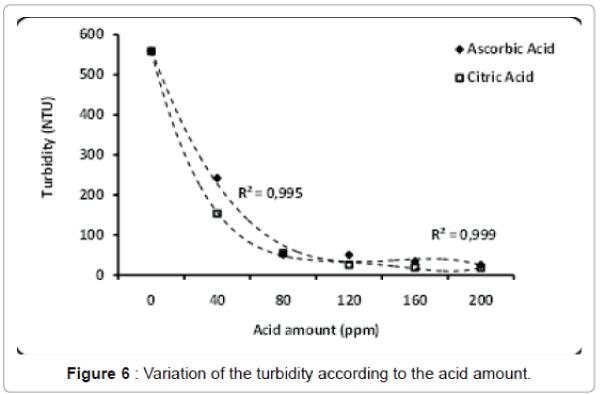 international-journal-waste-resources-Variation-turbidity