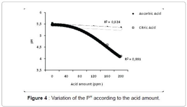 international-journal-waste-resources-acid-amount