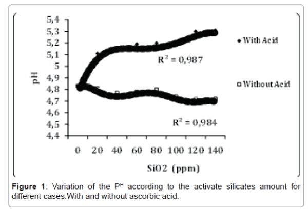 international-journal-waste-resources-activate-silicates