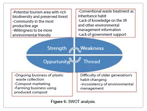 international-journal-waste-resources-analysis