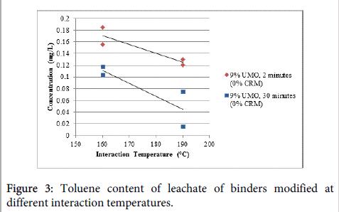 international-journal-waste-resources-binders-modified