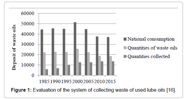 international-journal-waste-resources-collecting