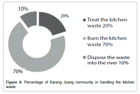 international-journal-waste-resources-community