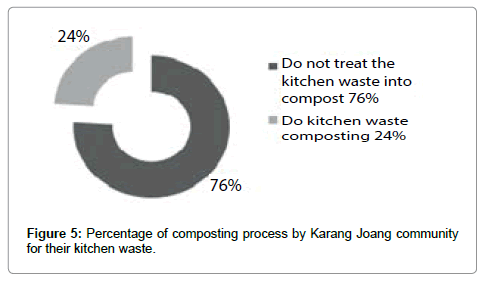 international-journal-waste-resources-composting