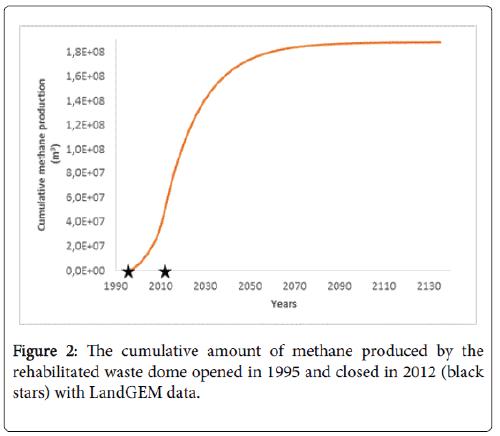 international-journal-waste-resources-cumulative-amount-methane-produced