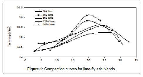 international-journal-waste-resources-curves