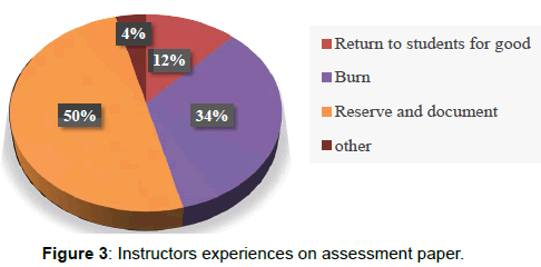 international-journal-waste-resources-experiences-assessment-paper