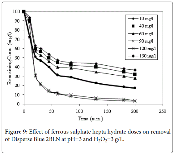 international-journal-waste-resources-ferrous-sulphate-disperse-blue