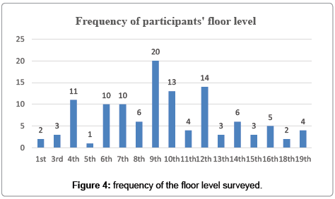 international-journal-waste-resources-frequency-floor