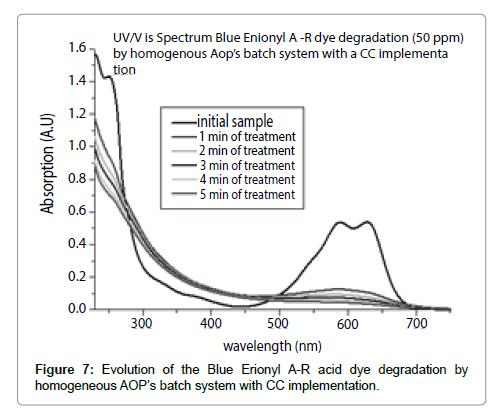 international-journal-waste-resources-homogeneous