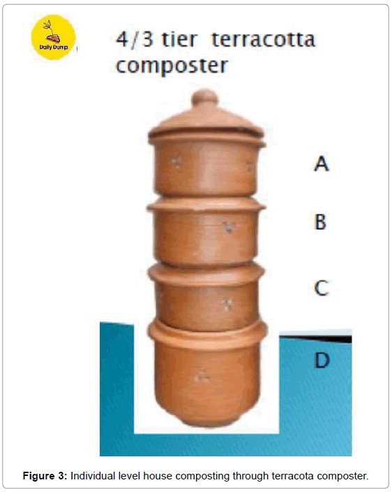 international-journal-waste-resources-house-terracota-composter