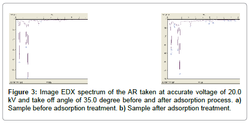 international-journal-waste-resources-image-edx-spectrum-accurate-angle