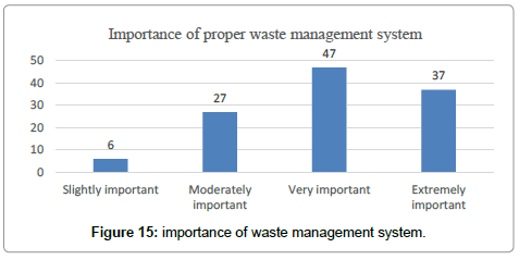 international-journal-waste-resources-importance-waste
