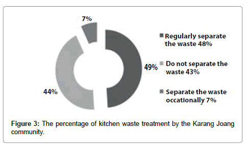 international-journal-waste-resources-kitchen