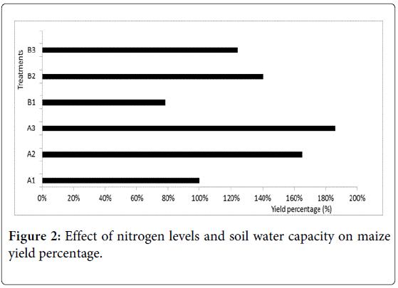 international-journal-waste-resources-maize-yield-percentage