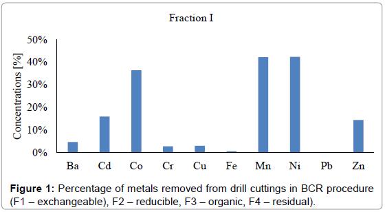 international-journal-waste-resources-metals-drill-cuttings