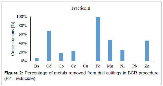 international-journal-waste-resources-metals-drill-cuttings