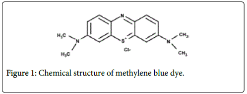International Journal Waste Resources Methylene Blue Dye