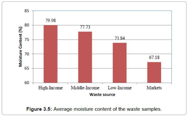 international-journal-waste-resources-moisture-content