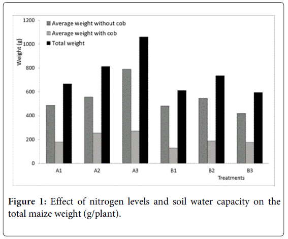 international-journal-waste-resources-nitrogen-levels-soil-water