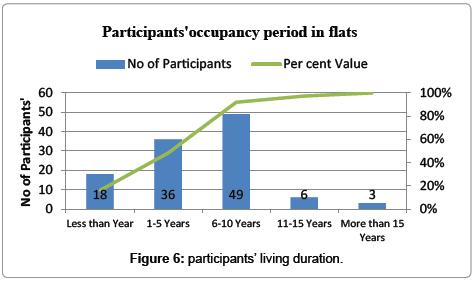 international-journal-waste-resources-participants-living