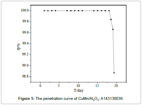 international-journal-waste-resources-penetration-curve