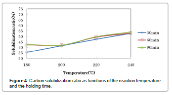 international-journal-waste-resources-reaction-temperature