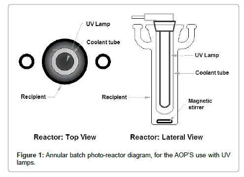 international-journal-waste-resources-reactor