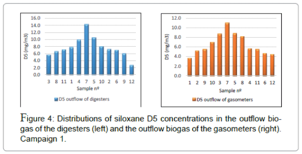 international-journal-waste-resources-siloxane-D5
